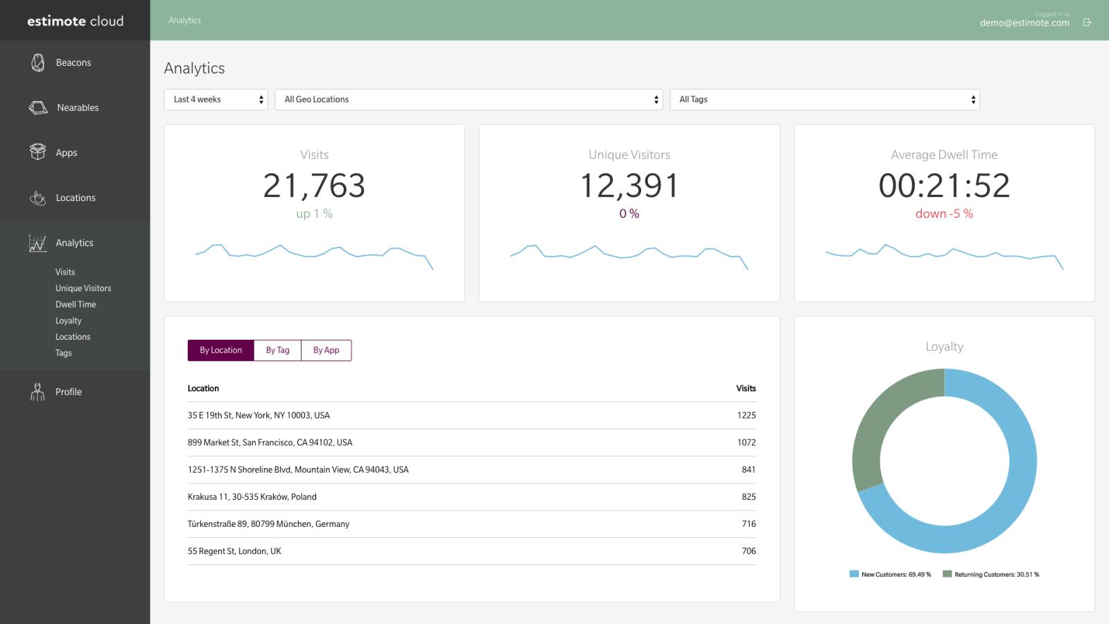 Add beacon analytics to your app estimote developer estimote cloud analytics dashboard urtaz Images